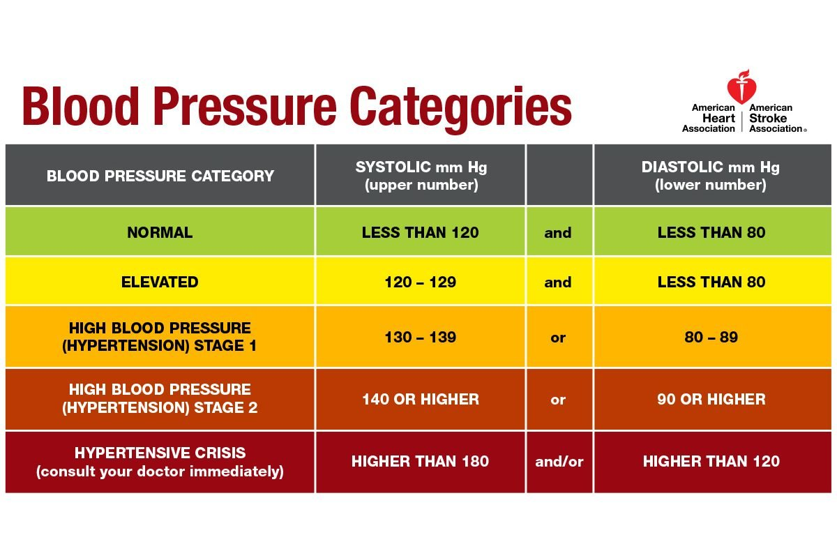 Ace Certified July 2018 What The New Blood Pressure Guidelines