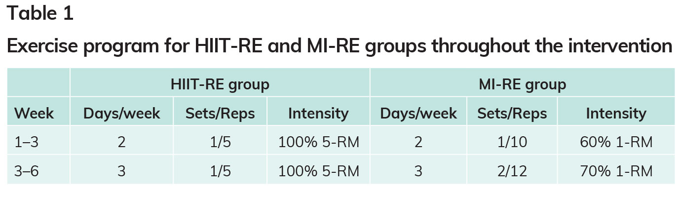 Ace Certified June 2018 Ace Sponsored Research Is Hiit