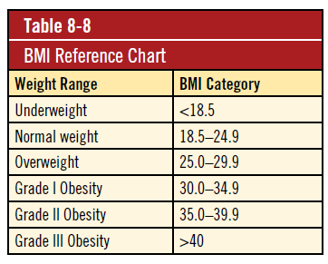 BMI Reference Chart