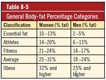 Body-fat Percentage Categories