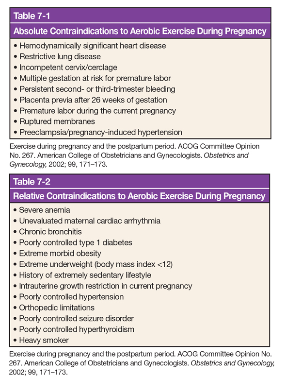 Contraindications to Aerobic Exercise During Pregnancy
