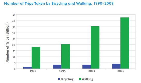 bike walk trips